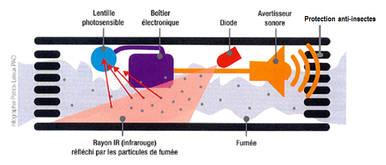 AngelEye technologie de détection optique